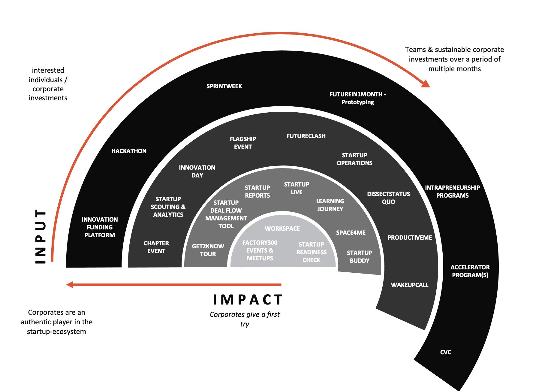 Beratungsformate startup300