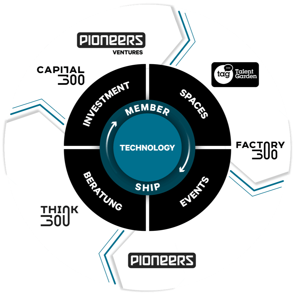 Business Model startup300 Netzwerk